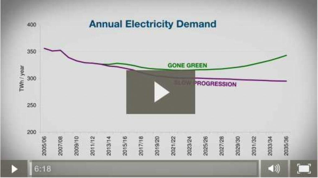 National Grid on energy demand