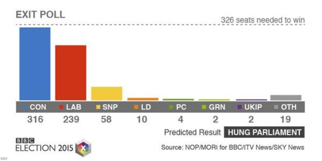 BBC exit poll: A dramatic result