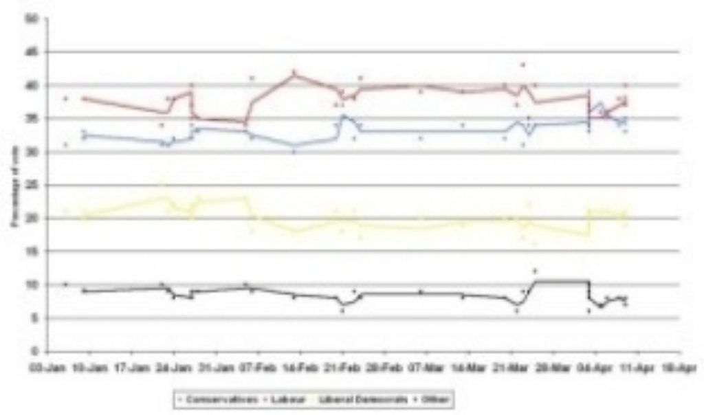 The polls continue to point to a hung parliament