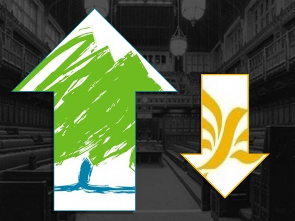 The Tories saw a 13.2% swing against the Lib Dems
