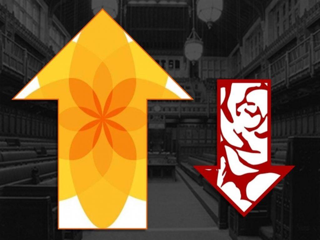 Early Plaid Cymru gain in Arfon