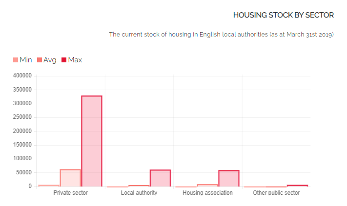 Summary of UK housing stock by sector